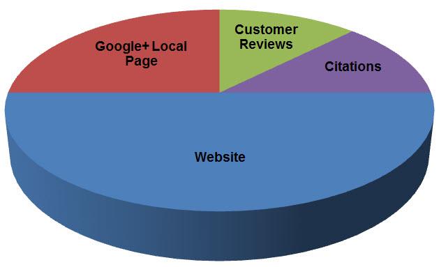 google plus ranking pie chart
